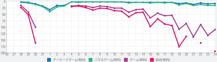 KonMari Spark Joy!のランキング推移