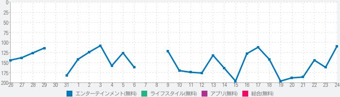 J:COMオンデマンド - アニメ・ドラマ見るならJ:COMのランキング推移