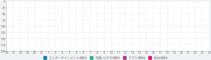 【公式】キラキラ プリキュアアラモード 応援アプリのランキング推移