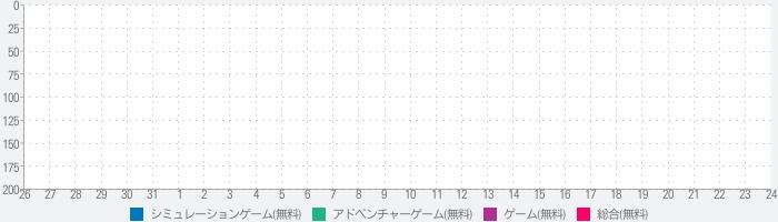 おばけ育成 - OBKちゃんのおばけ屋敷のランキング推移