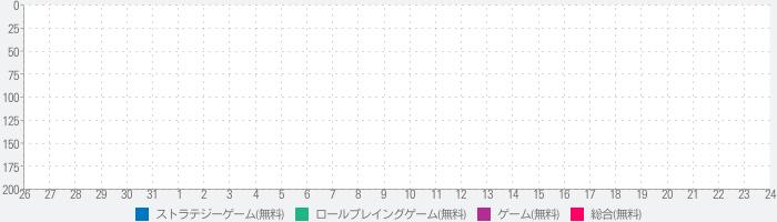タクティクスオーダー  【やりこみ放置育成RPG】のランキング推移