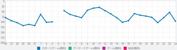 東京デッドボールのランキング推移