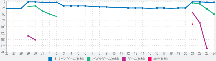 About Love and Hate 2のランキング推移