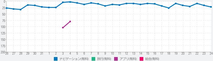 東京時層地図のランキング推移
