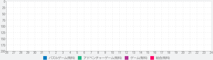 The Lost Fountainのランキング推移