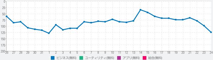 i-web CONNECTのランキング推移