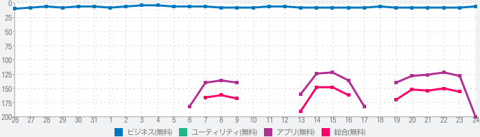 Indeed 求人検索(バイト・仕事探し)のランキング推移