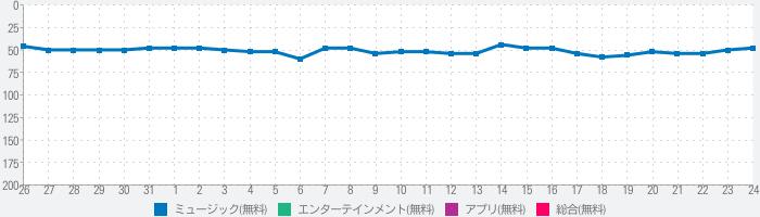 OTO-Mii(オトミィ)のランキング推移