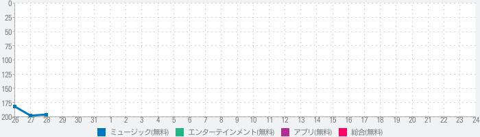 人気音楽が聴き放題 PV動画チェッカーのランキング推移