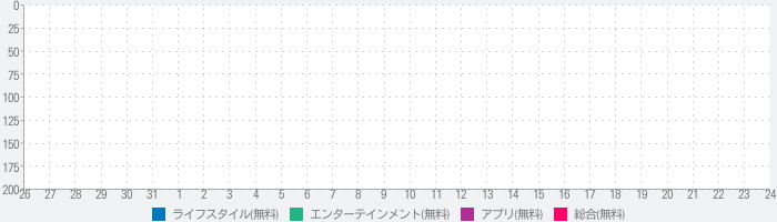 HARRIER Mobile Manualのランキング推移