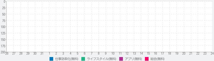 Orario for 阪大のランキング推移