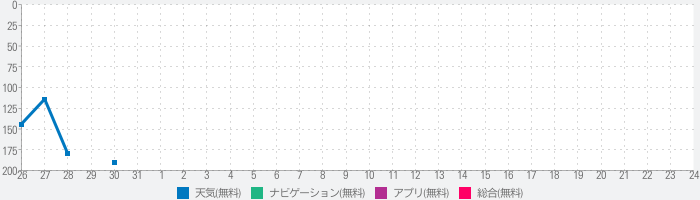 Raise and Set Times - Moonrise, moonset, sunrise, sunset times and compassのランキング推移
