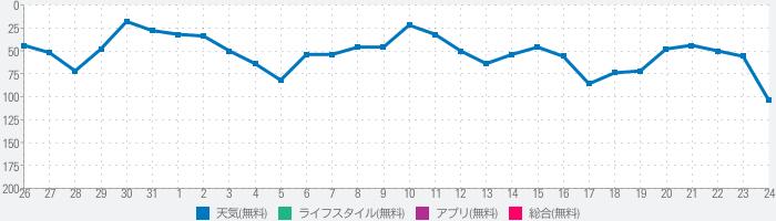 【地震速報】震度Now!(地震情報、震度情報)のランキング推移