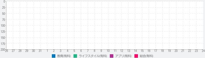 日本史年号マスターのランキング推移