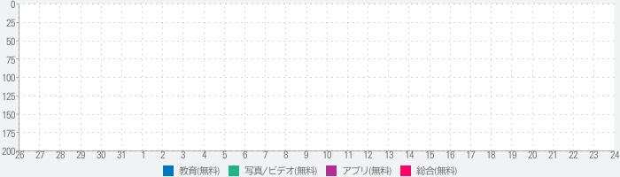 nicori(ニコリ)のランキング推移