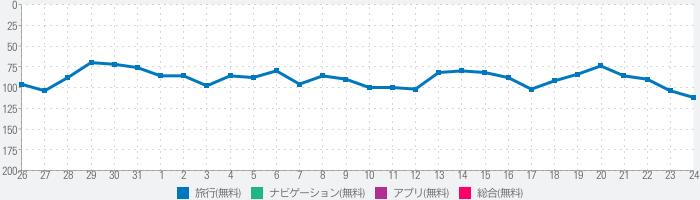 東京メトロアプリ【公式】電車運行情報や乗換案内・遅延情報のランキング推移