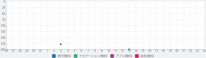 日本タクシー スマート配車のランキング推移