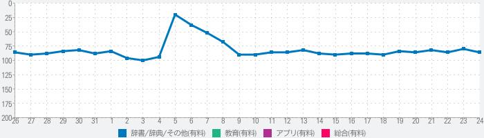 常用漢字辞典のランキング推移