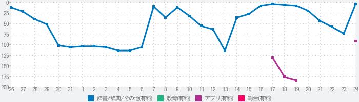 mm-jp Dictのランキング推移