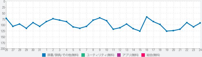全自動個体値チェッカー (図鑑付き) for ポケモンGOのランキング推移