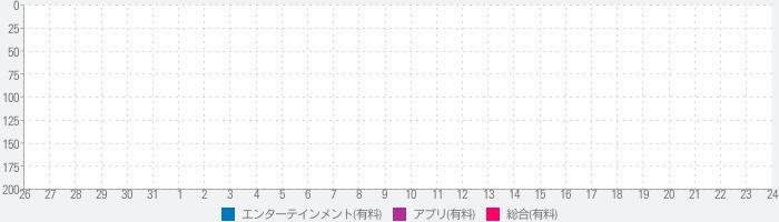 Power シミュレータ - Dragon Ball Z (ドラゴンボールZ) Edition - Make かめはめ波, ファイナルフラッシュ, 魔貫光殺砲 と 気円斬のランキング推移