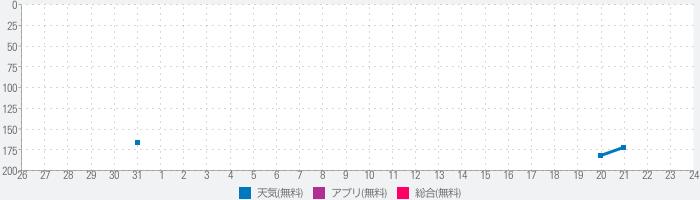 被害地震年代表のランキング推移