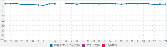 翻訳王- タップde辞書!OCRスキャンアプリのランキング推移