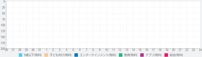 My Town : Daycareのランキング推移