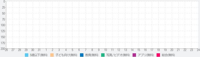 えほんアニメ 【学研こどもシアター】のランキング推移