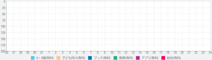 The Little Witch at Schoolのランキング推移