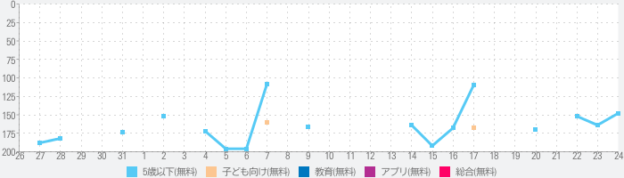 Daily Shopping Storiesのランキング推移