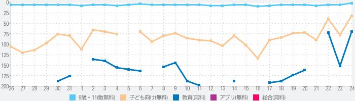 日本地名パズル-都道府県と県庁所在地と市区町村のランキング推移