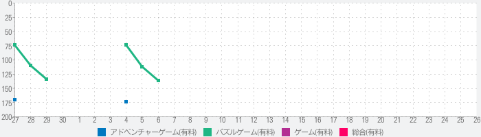 The Almost Goneのランキング推移
