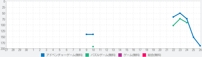 Cube Escape Collectionのランキング推移