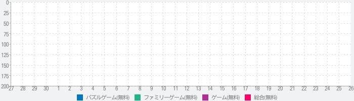 """脱出ゲーム """"100 Fusumas"""" ~謎解き推理脱出ゲーム~のランキング推移"""