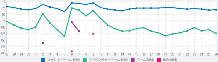 Samorost 3(サモロスト3)のランキング推移