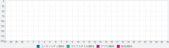 日記ノート - 日記が続く写真日記アプリのランキング推移