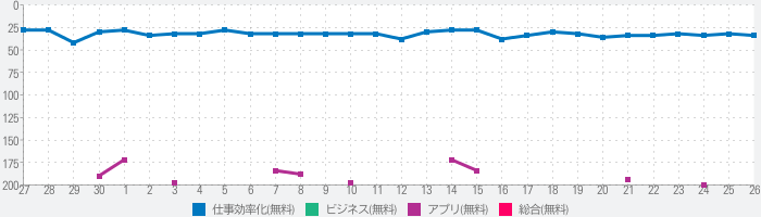 Pagesのランキング推移