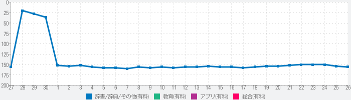 Oxford Collocations Dictionaryのランキング推移