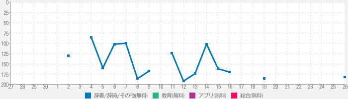 かんじ君 - 漢字検索のランキング推移