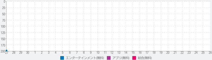 ytv MyDo!(まいど)〜読売テレビ動画配信〜のランキング推移
