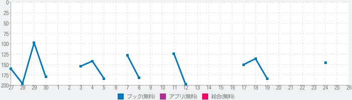 白泉社e-net!のランキング推移