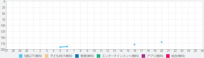 【働く車ゲーム】 くるまブーン 【キッズ/子供向け 知育アプリ】のランキング推移