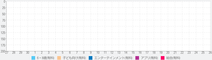 SteamTrains- Completeのランキング推移