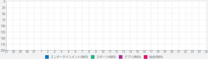 iプロレス ver ヤス・ヒロキ10周年記念!!のランキング推移