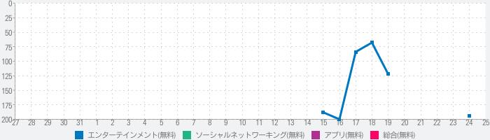 Rakuten LIVE(楽天ライブ)-ライブ配信アプリのランキング推移