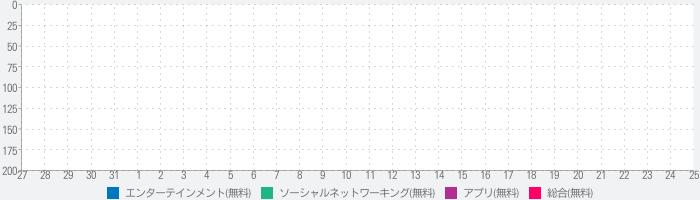 女の子が配信する生放送視聴アプリ姫キャスのランキング推移