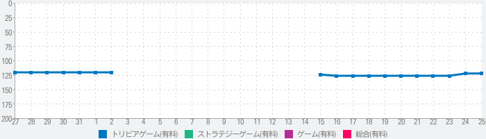Almighty Tic Tac Toeのランキング推移