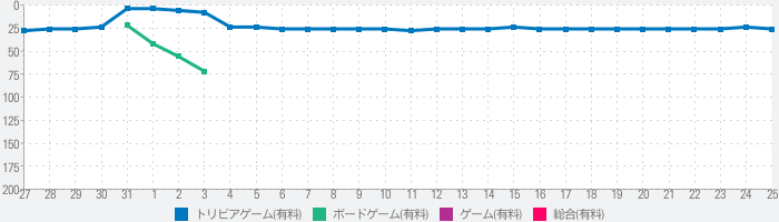 Twice as Cleverのランキング推移