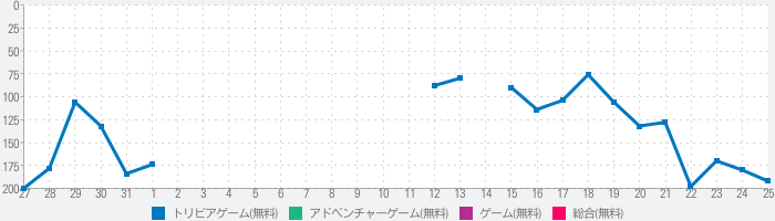 The Cookie Collector Girlのランキング推移